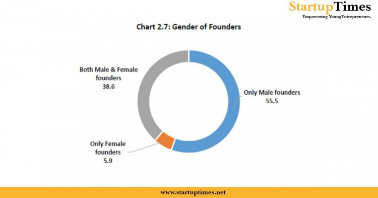 Female-led startups are set to boom in India over subsequent few years